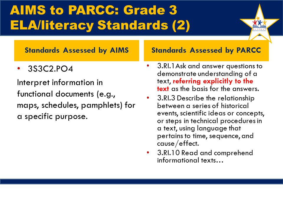 AIMS to PARCC: Grade 3 ELA/literacy Standards (2) Standards Assessed by AIMS 3S3C2.PO4 Interpret information in functional documents (e.g., maps, schedules, pamphlets) for a specific purpose.