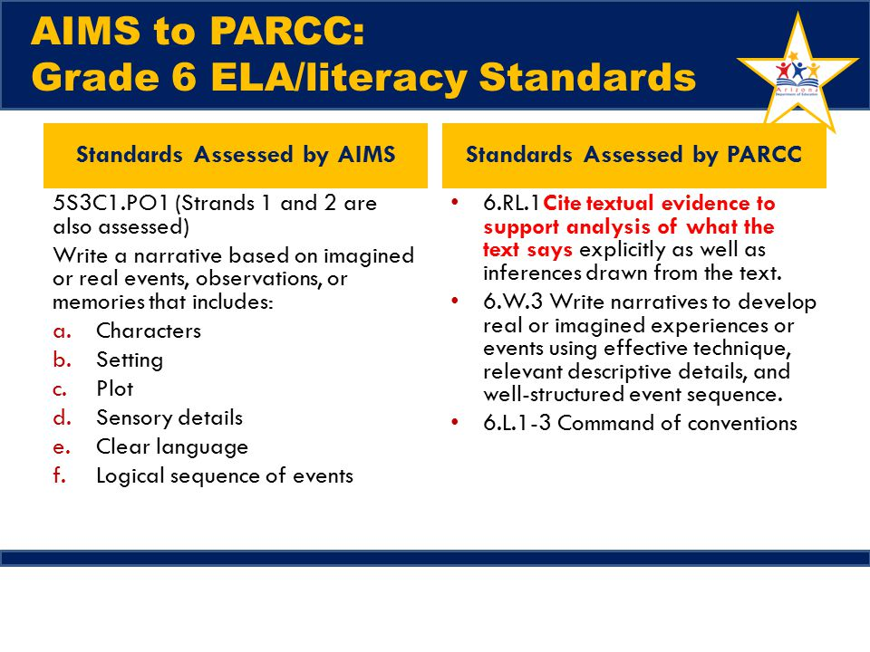AIMS to PARCC: Grade 6 ELA/literacy Standards Standards Assessed by AIMS 5S3C1.PO1 (Strands 1 and 2 are also assessed) Write a narrative based on imagined or real events, observations, or memories that includes: a.Characters b.Setting c.Plot d.Sensory details e.Clear language f.Logical sequence of events Standards Assessed by PARCC 6.RL.1Cite textual evidence to support analysis of what the text says explicitly as well as inferences drawn from the text.