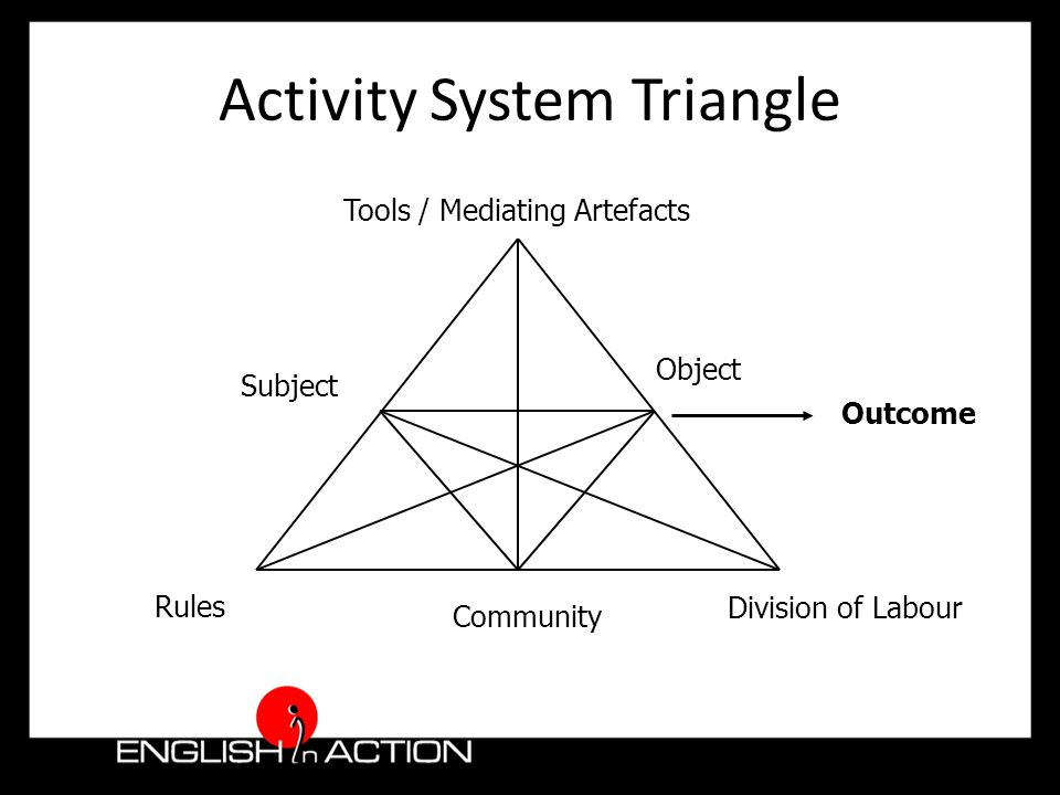 Activity System Triangle Tools / Mediating Artefacts Subject RulesDivision of Labour Community Object Outcome