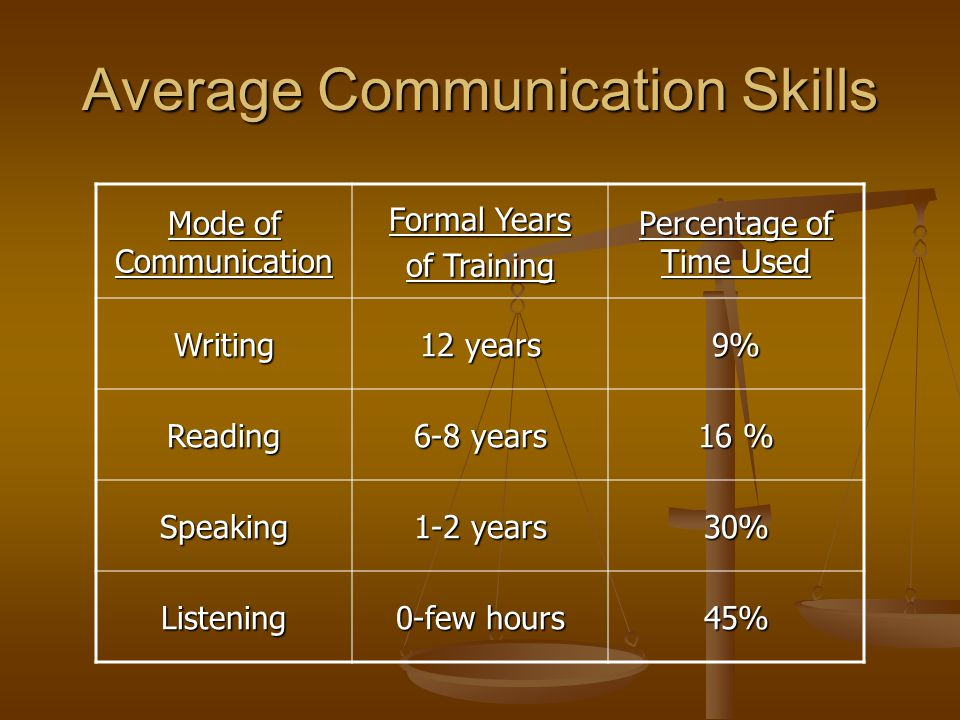 Average Communication Skills Mode of Communication Formal Years of Training Percentage of Time Used Writing 12 years 9% Reading 6-8 years 16 % Speakin