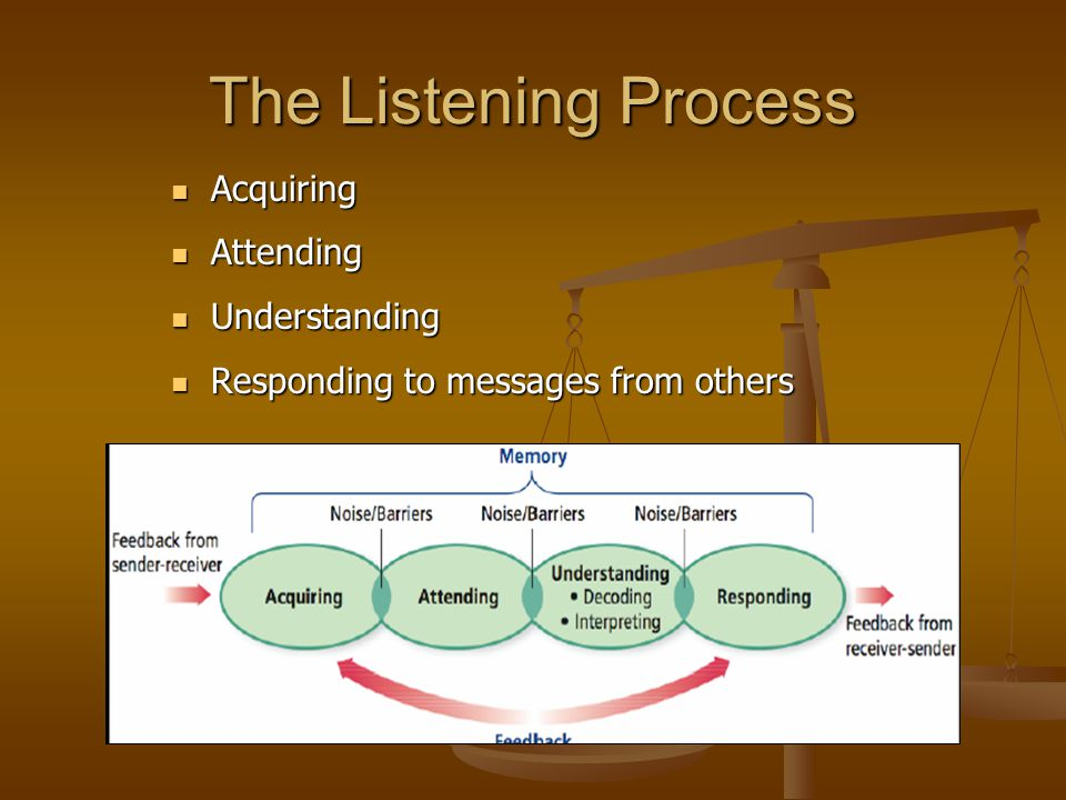The Listening Process Acquiring Acquiring Attending Attending Understanding Understanding Responding to messages from others Responding to messages fr