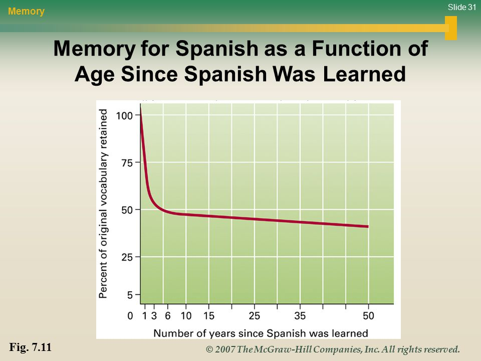Slide 31 © 2007 The McGraw-Hill Companies, Inc. All rights reserved. Memory for Spanish as a Function of Age Since Spanish Was Learned Memory Fig. 7.1