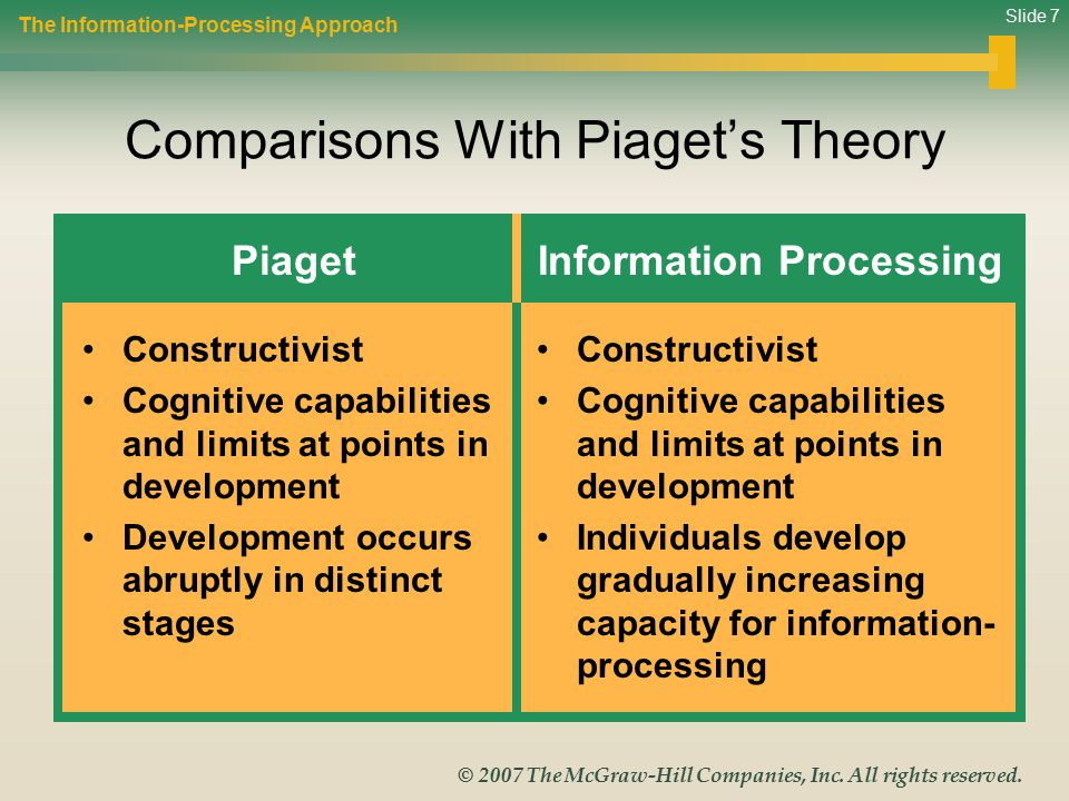 Slide 7 © 2007 The McGraw-Hill Companies, Inc. All rights reserved. Comparisons With Piaget's Theory The Information-Processing Approach Piaget Constr