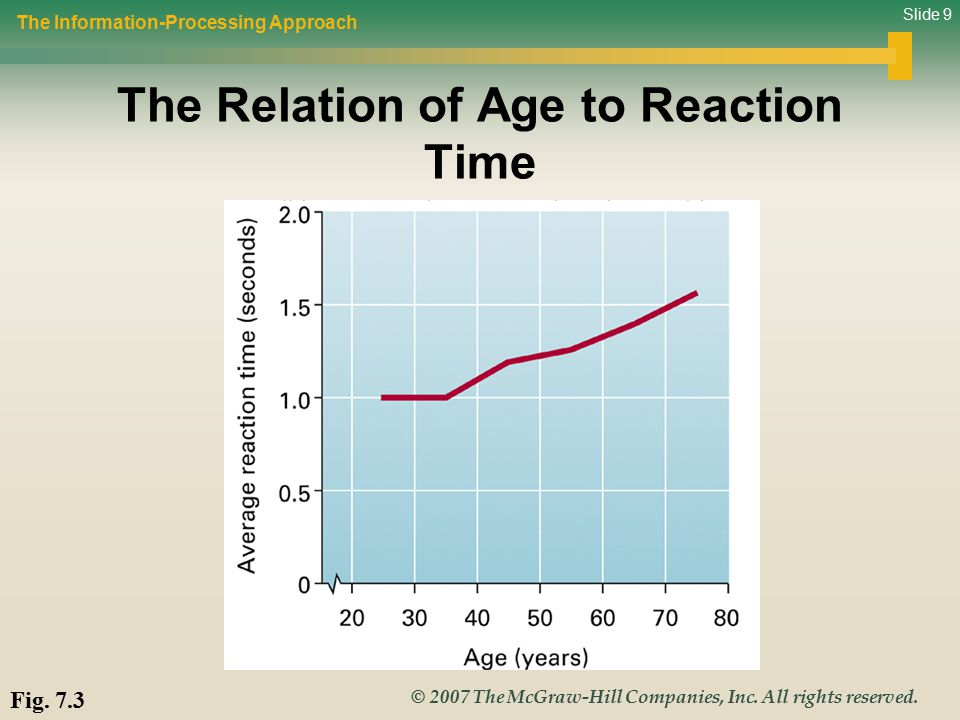 Slide 9 © 2007 The McGraw-Hill Companies, Inc. All rights reserved. The Relation of Age to Reaction Time The Information-Processing Approach Fig. 7.3