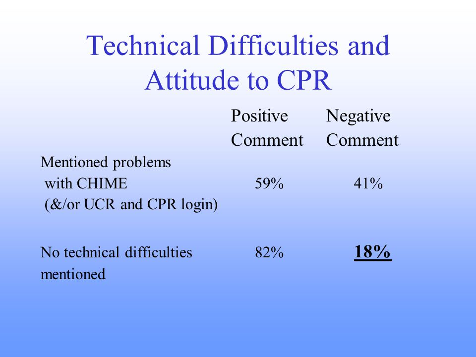 Technical Difficulties and Attitude to CPR PositiveNegativeComment Mentioned problems with CHIME 59% 41% (&/or UCR and CPR login) No technical difficulties 82% 18% mentioned