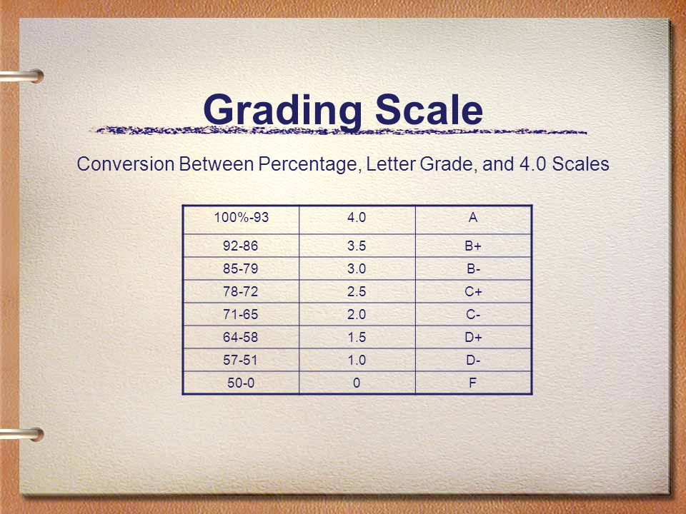 Grading Scale Conversion Between Percentage, Letter Grade, and 4.0 Scales 100%-934.0A 92-863.5B+ 85-793.0B- 78-722.5C+ 71-652.0C- 64-581.5D+ 57-511.0D