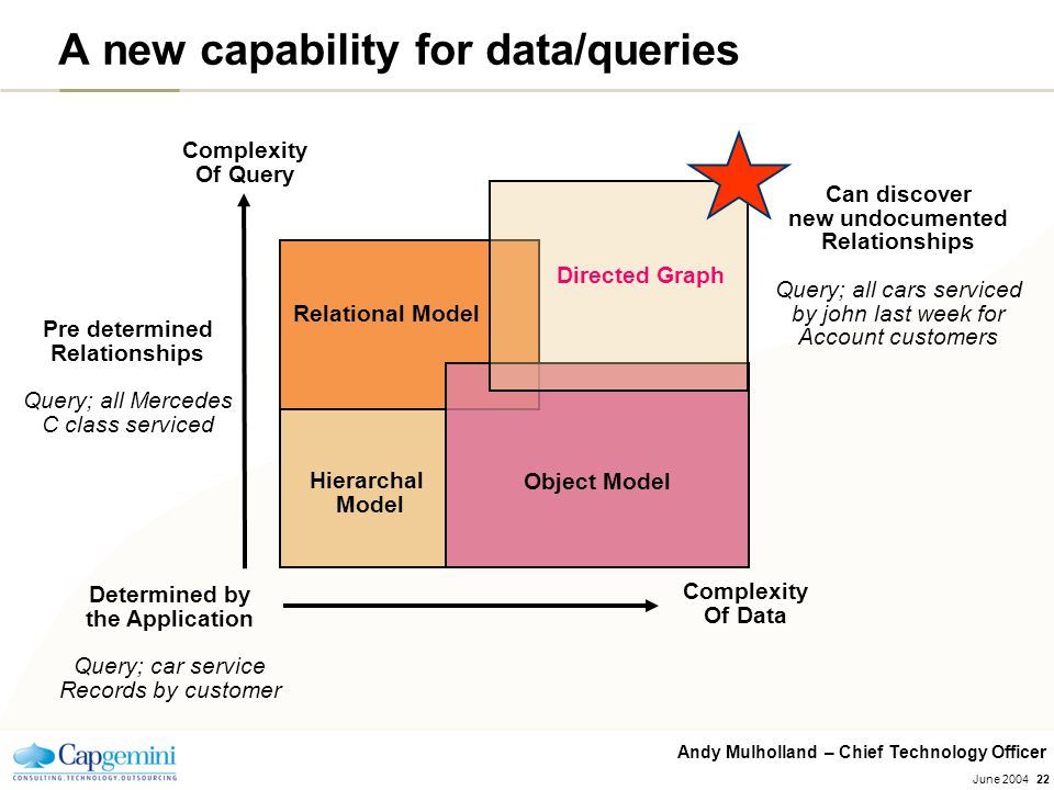 Andy Mulholland – Chief Technology Officer June 200422 A new capability for data/queries Object Model Directed Graph Relational Model Hierarchal Model