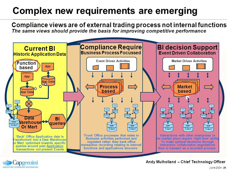 Andy Mulholland – Chief Technology Officer June 200426 Complex new requirements are emerging Compliance views are of external trading process not inte