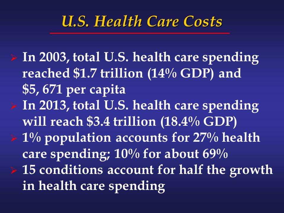 U.S. Health Care Costs  In 2003, total U.S.