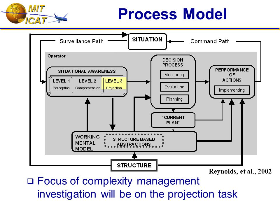 Future Work  Further Voice Communications Analyses  Experimental tests of hypothesis:  Perform experiment measuring controllers' performance controlling simulated air traffic under varying levels of structure  Use findings to increase effectiveness of the design of  Decision support tools  Information systems  Restructured airspace