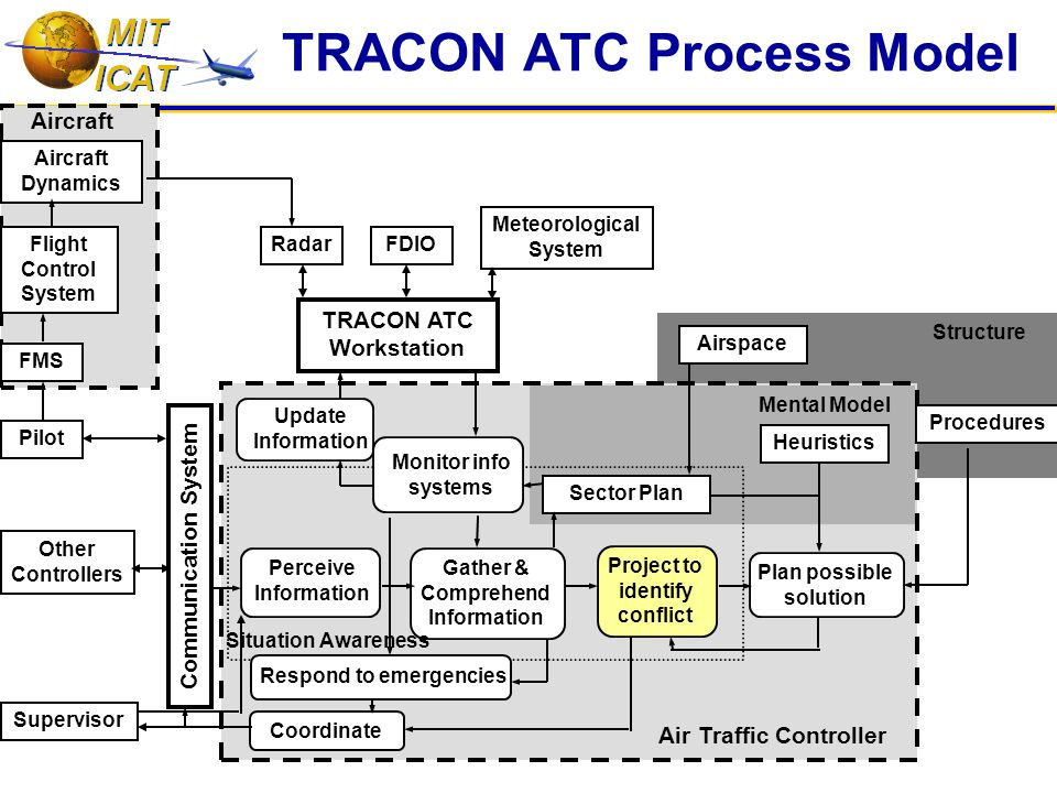 TRACON ATC Process Model Communication System Pilot Other Controllers Supervisor TRACON ATC Workstation RadarFDIO Meteorological System Mental Model Structure Update Information Perceive Information Gather & Comprehend Information Project to identify conflict Plan possible solution Coordinate Sector Plan Heuristics Airspace Procedures Situation Awareness FMS Flight Control System Aircraft Dynamics Air Traffic Controller Aircraft Monitor info systems Respond to emergencies