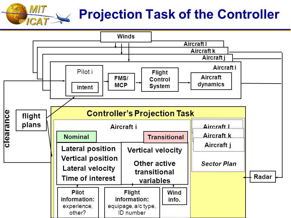 Projection Task of the Controller Aircraft i Pilot i Aircraft j Aircraft k FMS/ MCP Radar Controller's Projection Task flight plans Winds Flight Control System clearance intent Aircraft dynamics Lateral position Nominal Transitional Flight information: equipage, a/c type, ID number Pilot information: experience, other.