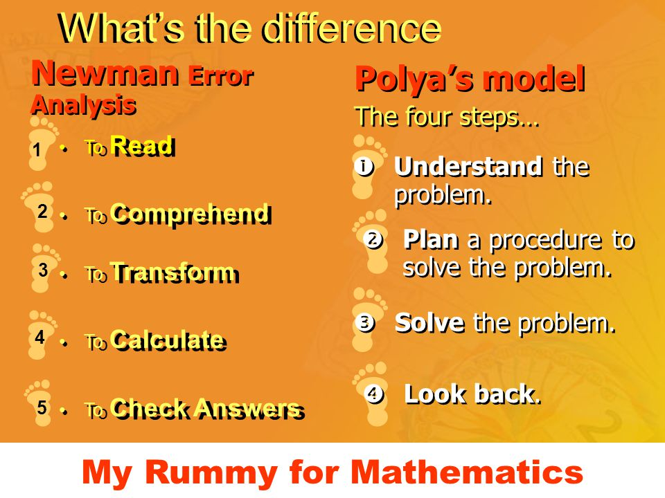 What's the difference To Read To Comprehend To Transform To Calculate To Check Answers 2 1 3 5 Polya's model The four steps… Polya's model The four st