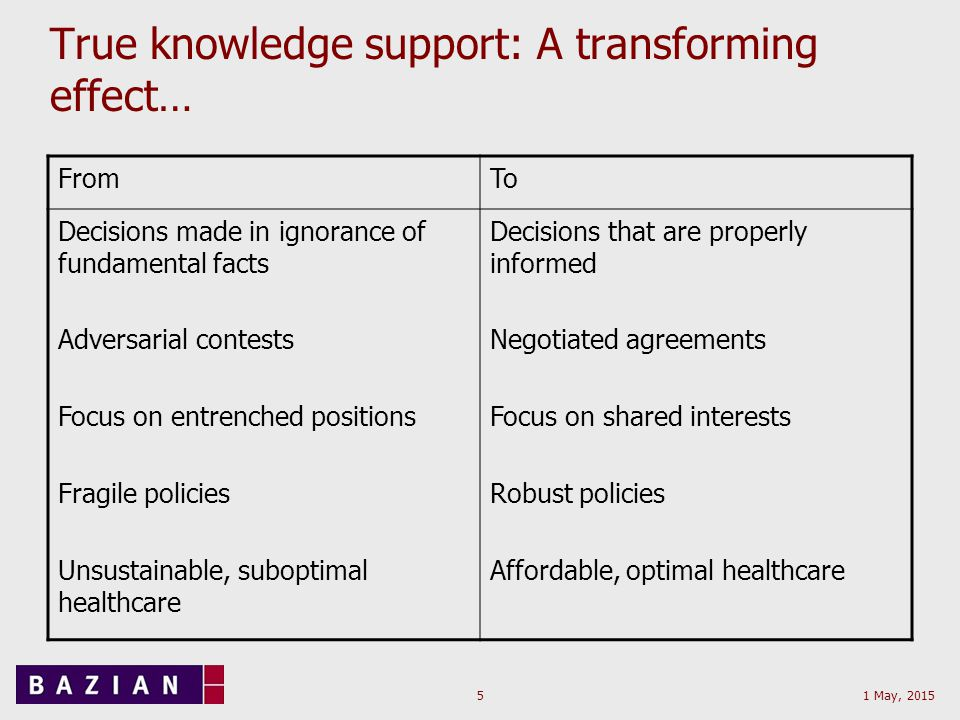 1 May, 20155 True knowledge support: A transforming effect… FromTo Decisions made in ignorance of fundamental facts Adversarial contests Focus on entrenched positions Fragile policies Unsustainable, suboptimal healthcare Decisions that are properly informed Negotiated agreements Focus on shared interests Robust policies Affordable, optimal healthcare
