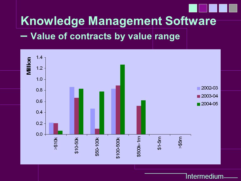 Intermedium Knowledge Management Software – Value of contracts by value range
