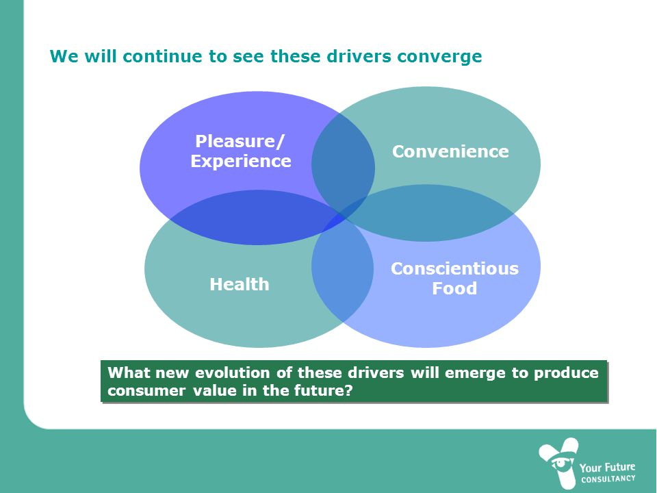 We will continue to see these drivers converge Pleasure/ Experience Health Conscientious Food Convenience What new evolution of these drivers will emerge to produce consumer value in the future.