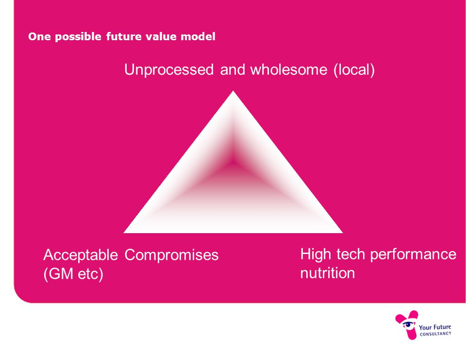 One possible future value model Acceptable Compromises (GM etc) High tech performance nutrition Unprocessed and wholesome (local)