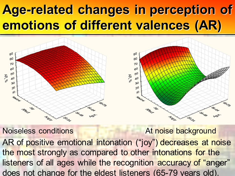 13 Age-related changes in perception of emotions of different valences (AR) AR of positive emotional intonation ( joy ) decreases at noise the most strongly as compared to other intonations for the listeners of all ages while the recognition accuracy of anger does not change for the eldest listeners (65-79 years old).