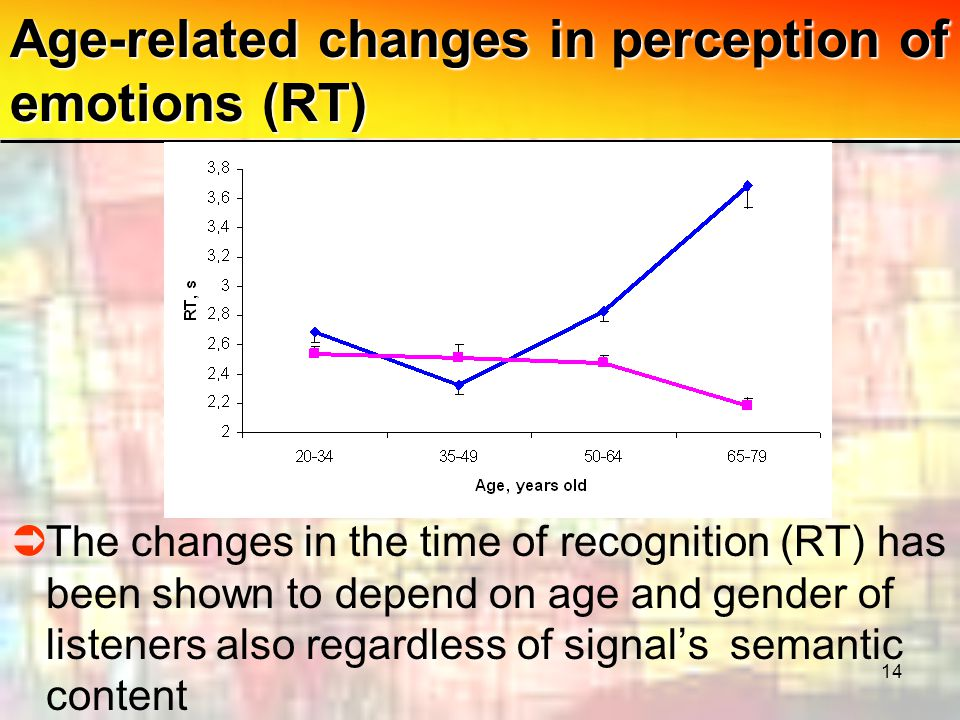 14 Age-related changes in perception of emotions (RT)  The changes in the time of recognition (RT) has been shown to depend on age and gender of listeners also regardless of signal's semantic content