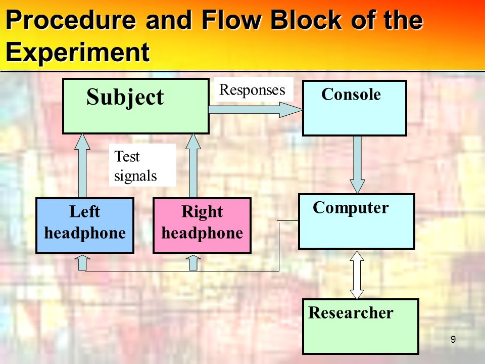 9 Procedure and Flow Block of the Experiment Subject Left headphone Right headphone Console Researcher Computer Responses Test signals