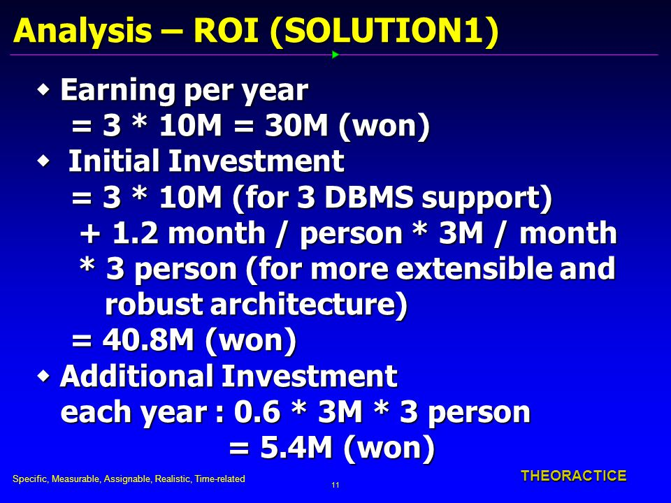 Specific, Measurable, Assignable, Realistic, Time-related 11 THEORACTICE Analysis – ROI (SOLUTION1)  Earning per year = 3 * 10M = 30M (won) = 3 * 10M = 30M (won)  Initial Investment = 3 * 10M (for 3 DBMS support) = 3 * 10M (for 3 DBMS support) + 1.2 month / person * 3M / month + 1.2 month / person * 3M / month * 3 person (for more extensible and * 3 person (for more extensible and robust architecture) robust architecture) = 40.8M (won) = 40.8M (won)  Additional Investment each year : 0.6 * 3M * 3 person each year : 0.6 * 3M * 3 person = 5.4M (won) = 5.4M (won)