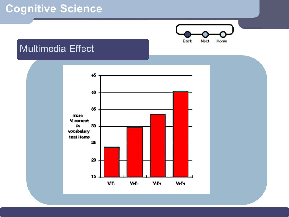 Cognitive Science Multimedia Effect