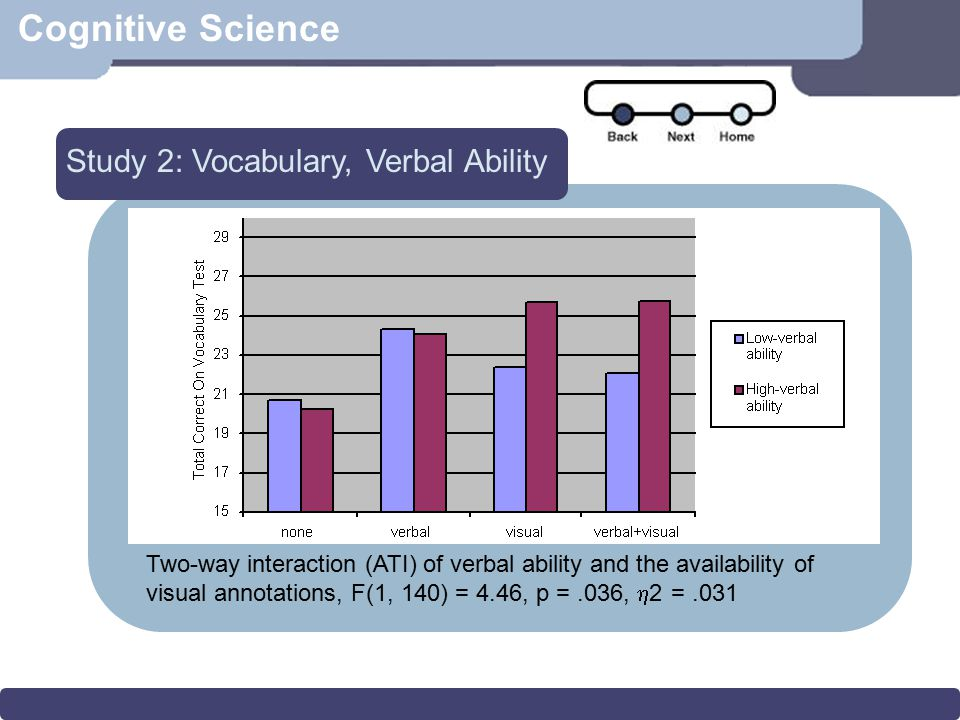 Cognitive Science Study 2: Vocabulary, Verbal Ability Two-way interaction (ATI) of verbal ability and the availability of visual annotations, F(1, 140