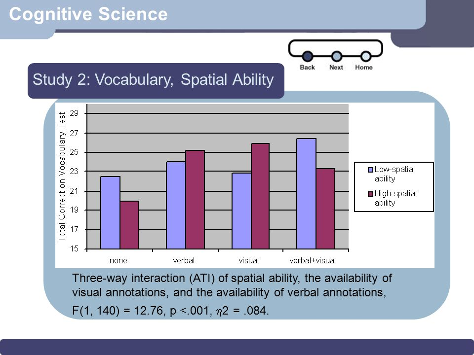 Cognitive Science Study 2: Vocabulary, Spatial Ability Three-way interaction (ATI) of spatial ability, the availability of visual annotations, and the
