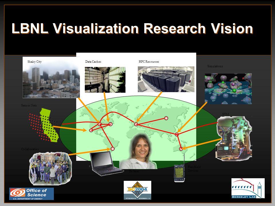 LBNL Visualization Research Vision Shaky CityData CachesHPC Resources Sensor Nets Simulations STM Handheld Devices Dr Jane Collaborators