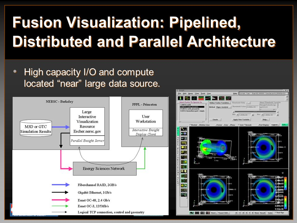 Fusion Visualization: Pipelined, Distributed and Parallel Architecture High capacity I/O and compute located near large data source.