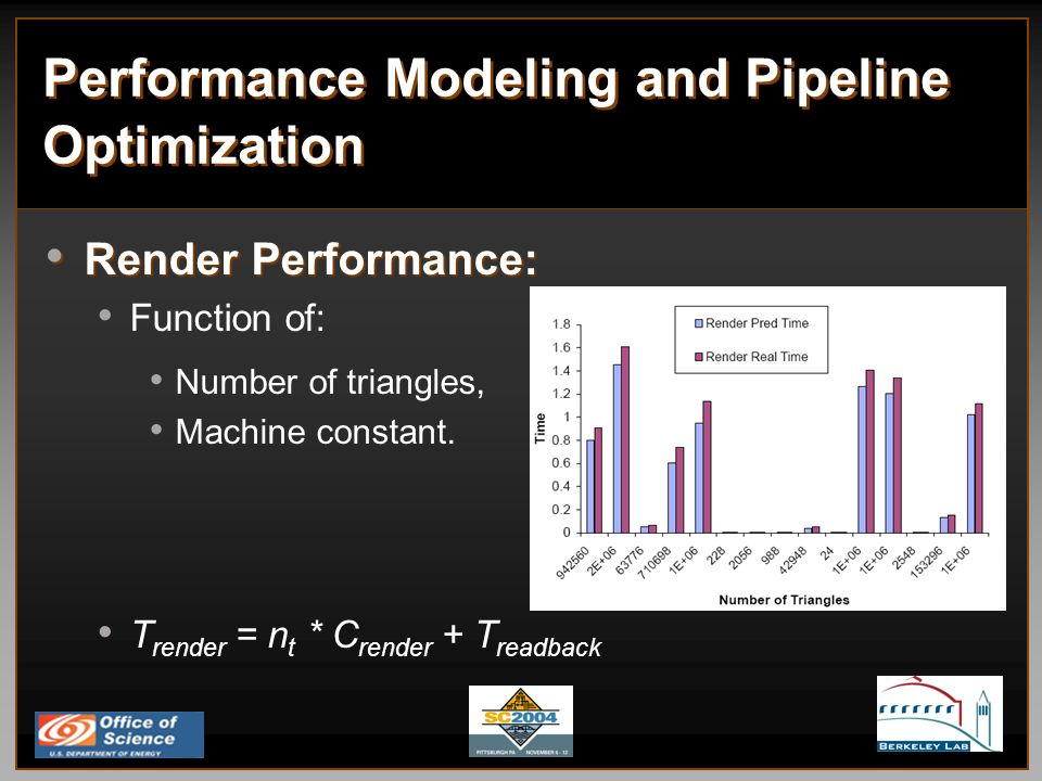 Performance Modeling and Pipeline Optimization Render Performance: Render Performance: Function of: Number of triangles, Machine constant.