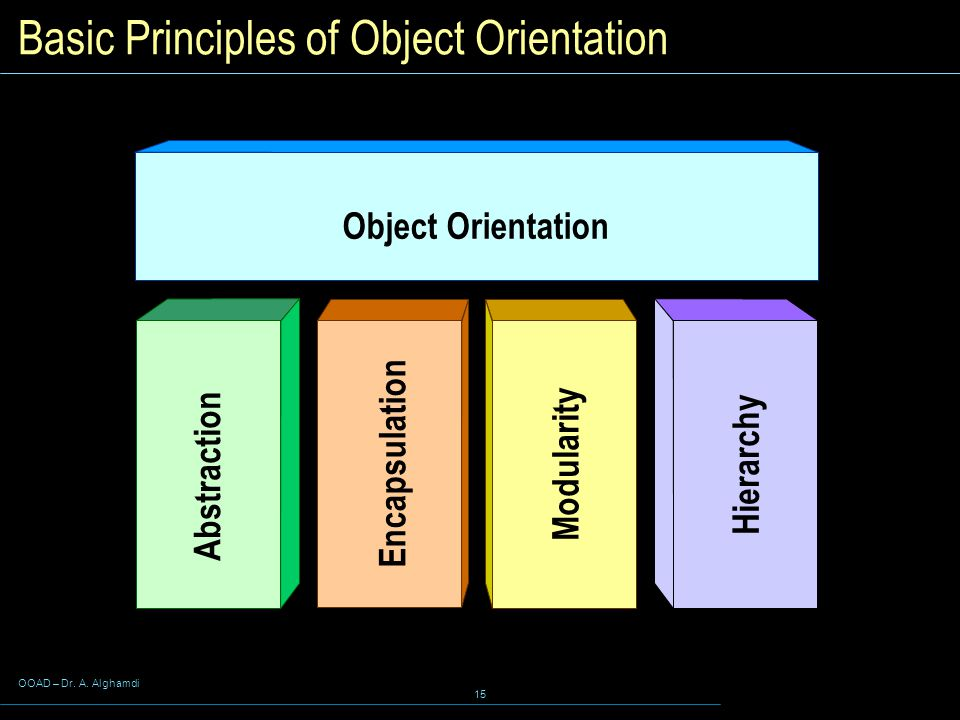 OOAD – Dr. A. Alghamdi 15 Basic Principles of Object Orientation Abstraction Hierarchy Object Orientation Encapsulation Modularity