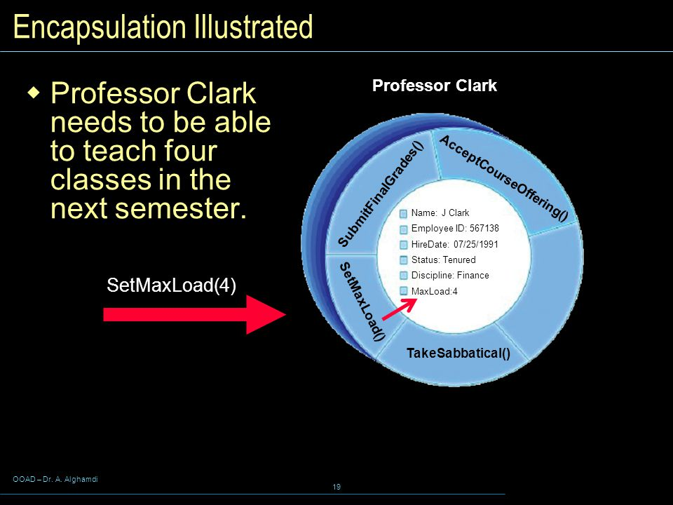 OOAD – Dr. A. Alghamdi 19 Encapsulation Illustrated  Professor Clark needs to be able to teach four classes in the next semester. SubmitFinalGrades()