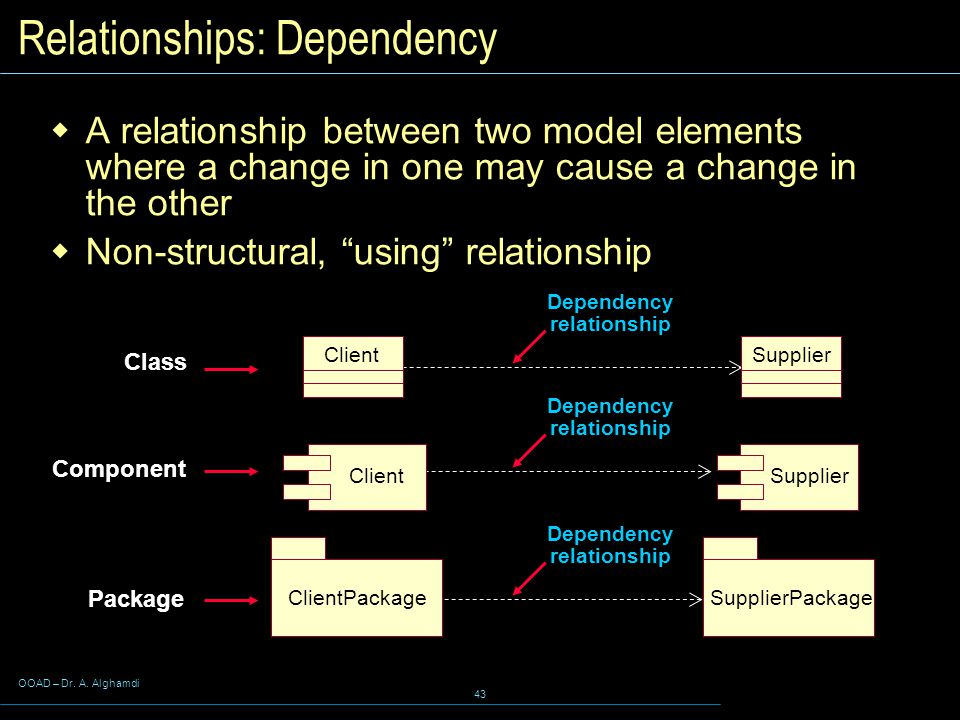 OOAD – Dr. A. Alghamdi 43 Relationships: Dependency  A relationship between two model elements where a change in one may cause a change in the other