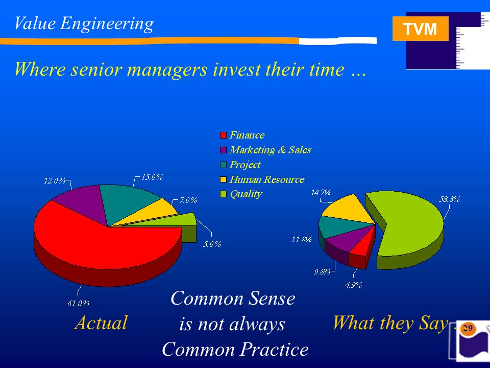 TVM 29 Where senior managers invest their time … Actual What they Say... Value Engineering Common Sense is not always Common Practice
