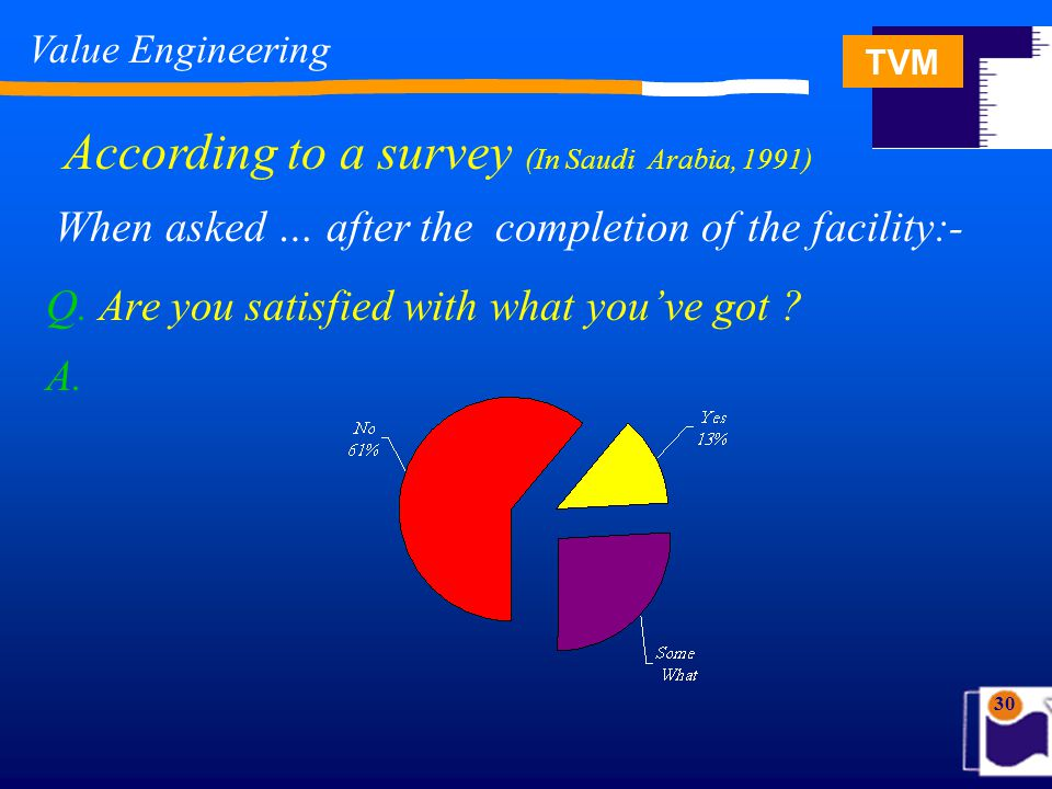TVM 30 According to a survey (In Saudi Arabia, 1991) Q. Are you satisfied with what you've got ? When asked … after the completion of the facility:- A