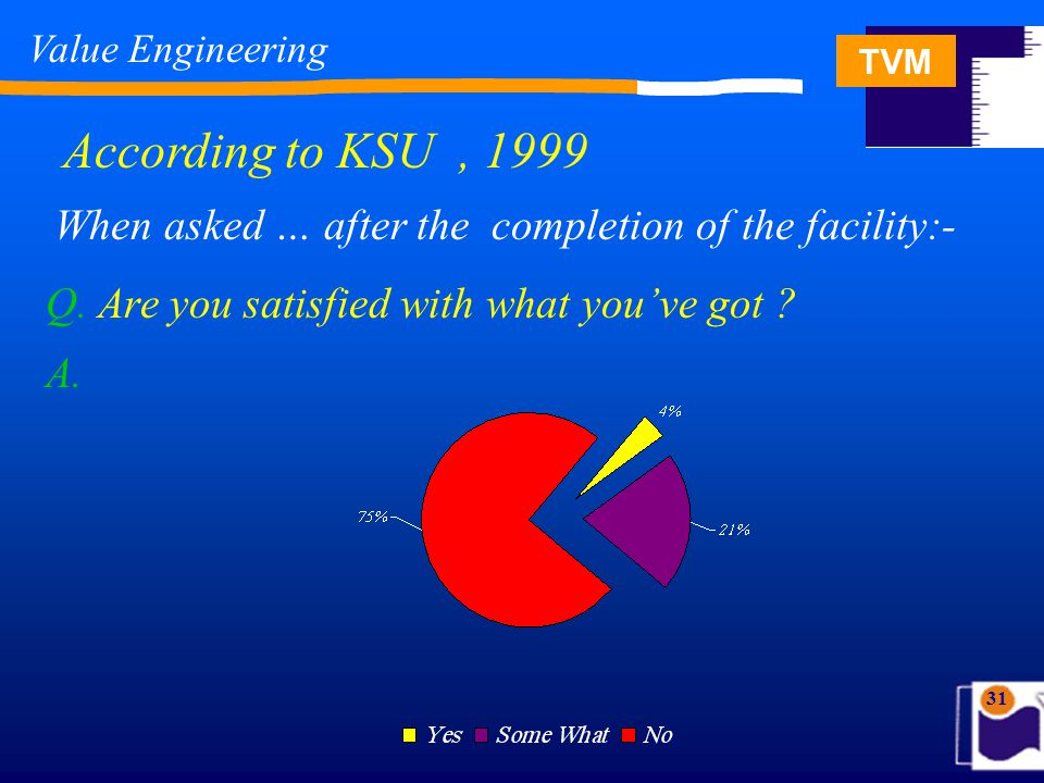 TVM 31 According to KSU, 1999 Q. Are you satisfied with what you've got ? When asked … after the completion of the facility:- A. Value Engineering