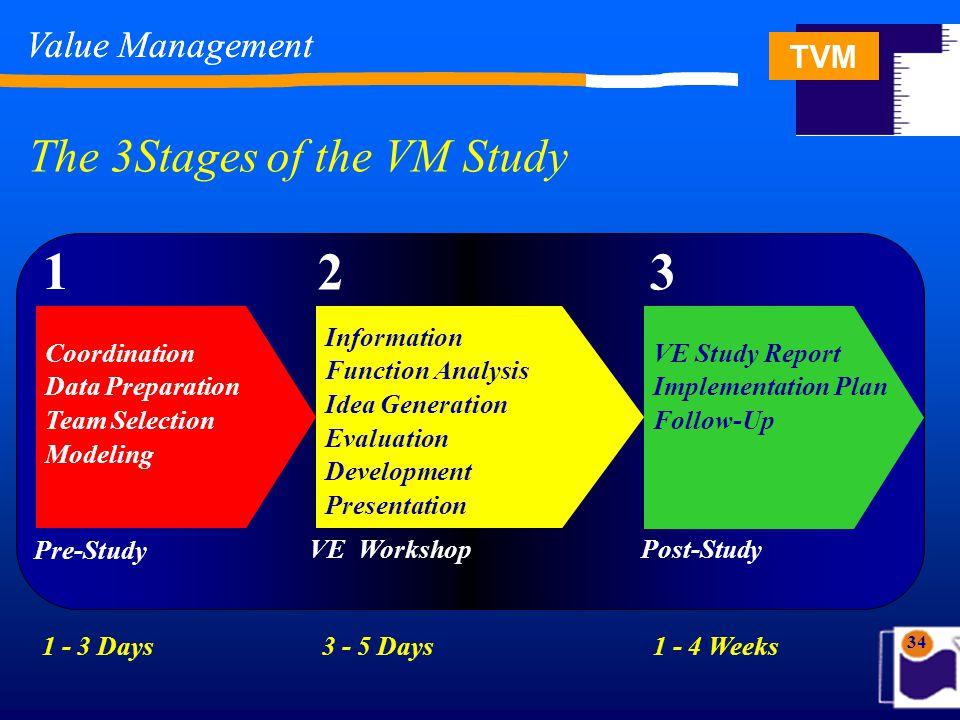 TVM 34 Value Management The 3Stages of the VM Study Value Management 1 Pre-Study Coordination Data Preparation Team Selection Modeling VE Workshop 2 I
