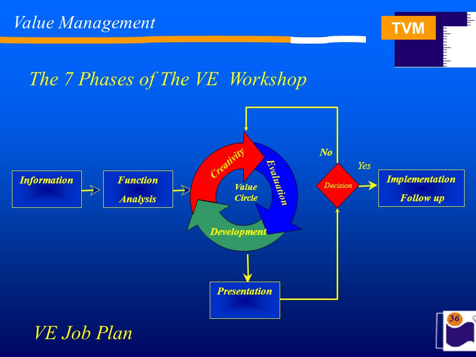 TVM 36 Value Management The 7 Phases of The VE Workshop Information Implementation Follow up Yes VE Job Plan Decision Function Analysis Presentation C