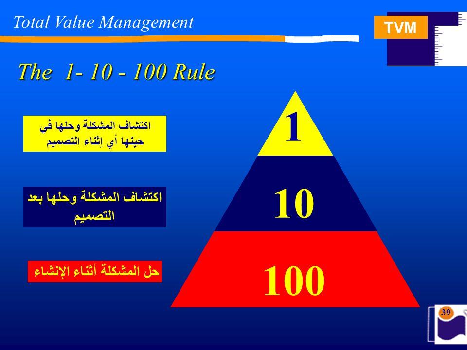 TVM 39 اكتشاف المشكلة وحلها بعد التصميم اكتشاف المشكلة وحلها في حينها أي إثناء التصميم حل المشكلة أثناء الإنشاء 1 10 100 The 1- 10 - 100 Rule Total Va