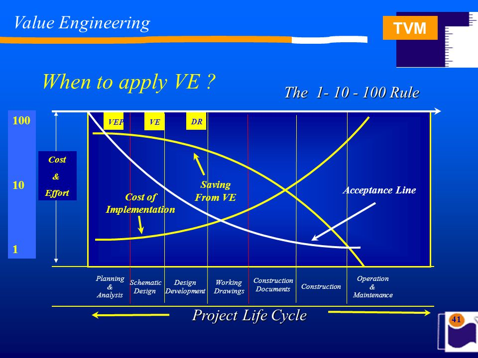 TVM 41 When to apply VE .