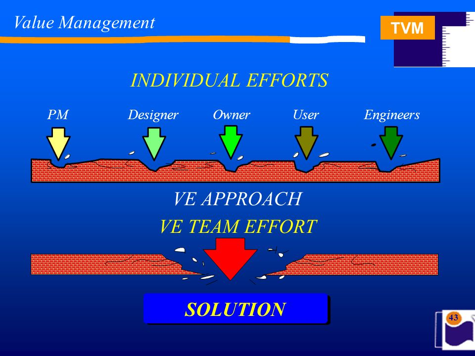 TVM 43 INDIVIDUAL EFFORTS SOLUTION VE TEAM EFFORT VE APPROACH PM DesignerOwner User Engineers Value Management