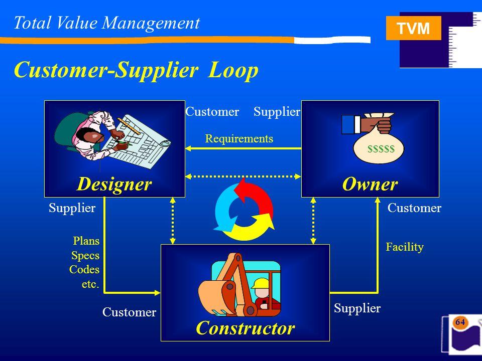 64 Total Value Management Owner Designer Constructor CustomerSupplier Requirements Supplier Customer Plans Specs Codes etc. Facility $$$$$ Customer-Su