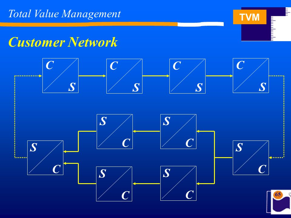TVM 65 CSCS CSCS CSCS CSCS SCSC SCSC SCSC SCSC SCSC SCSC Total Value Management Customer Network