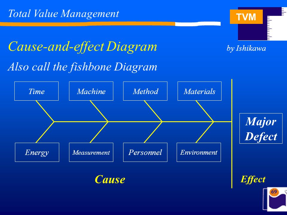 TVM 69 Total Value Management Cause-and-effect Diagram by Ishikawa Also call the fishbone Diagram TimeMaterialsMethodMachine Energy Environment Person