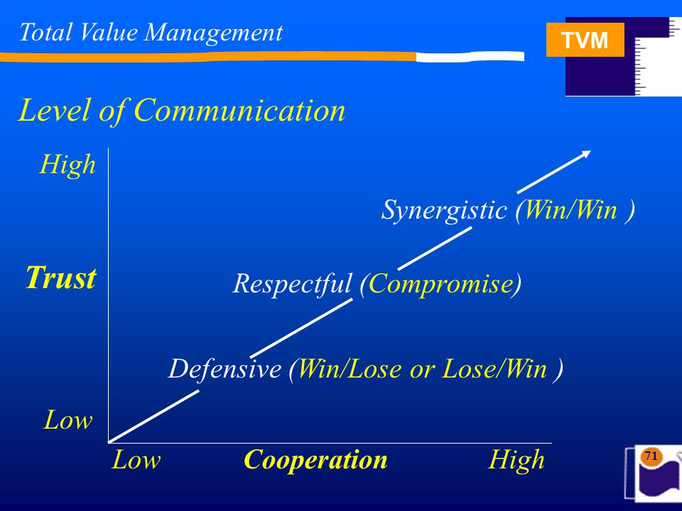 TVM 71 Total Value Management Level of Communication Defensive (Win/Lose or Lose/Win ) Respectful (Compromise) Synergistic (Win/Win ) High Trust Low HighCooperation