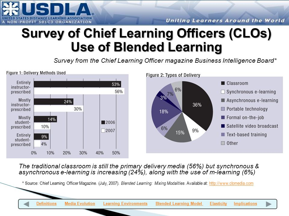 Survey from the Chief Learning Officer magazine Business Intelligence Board* The traditional classroom is still the primary delivery media (56%) but synchronous & asynchronous e-learning is increasing (24%), along with the use of m-learning (6%) * Source: Chief Learning Officer Magazine.