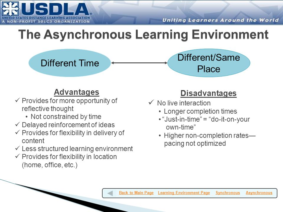 Different Time Different/Same Place Advantages Provides for more opportunity of reflective thought Not constrained by time Delayed reinforcement of ideas Provides for flexibility in delivery of content Less structured learning environment Provides for flexibility in location (home, office, etc.) The Asynchronous Learning Environment Back to Main Page Learning Environment Page Synchronous AsynchronousBack to Main PageLearning Environment PageSynchronousAsynchronous Disadvantages No live interaction Longer completion times Just-in-time = do-it-on-your own-time Higher non-completion rates— pacing not optimized