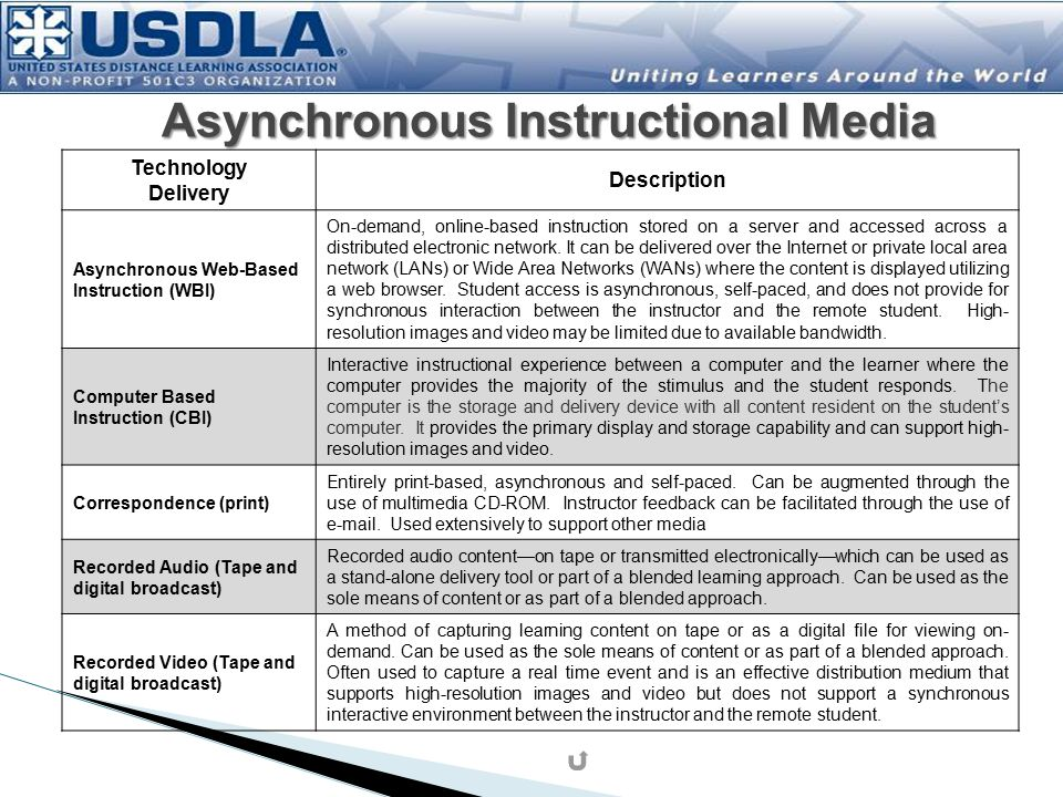 Technology Delivery Description Asynchronous Web-Based Instruction (WBI) On-demand, online-based instruction stored on a server and accessed across a distributed electronic network.