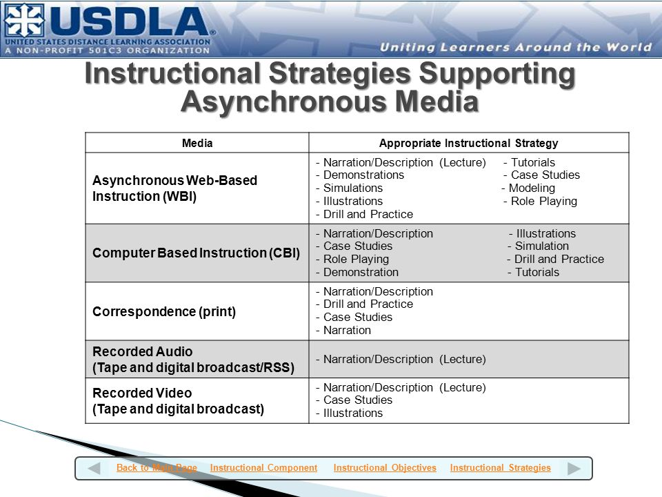 MediaAppropriate Instructional Strategy Asynchronous Web-Based Instruction (WBI) - Narration/Description (Lecture) - Tutorials - Demonstrations - Case Studies - Simulations - Modeling - Illustrations - Role Playing - Drill and Practice Computer Based Instruction (CBI) - Narration/Description - Illustrations - Case Studies - Simulation - Role Playing - Drill and Practice - Demonstration - Tutorials Correspondence (print) - Narration/Description - Drill and Practice - Case Studies - Narration Recorded Audio (Tape and digital broadcast/RSS) - Narration/Description (Lecture) Recorded Video (Tape and digital broadcast) - Narration/Description (Lecture) - Case Studies - Illustrations Instructional Strategies Supporting Asynchronous Media Back to Main PageBack to Main Page Instructional Component Instructional Objectives Instructional StrategiesInstructional ComponentInstructional ObjectivesInstructional Strategies